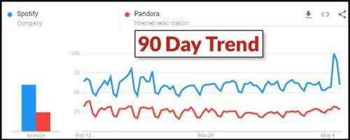 Spotify Pandora Trend
