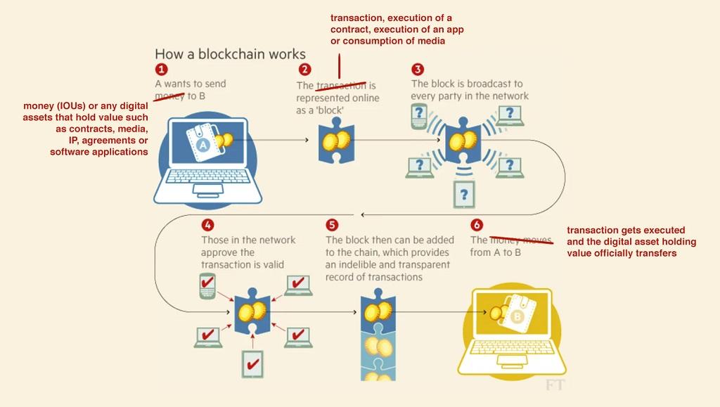 Blockchain nedir - Blockchain teknolojisi